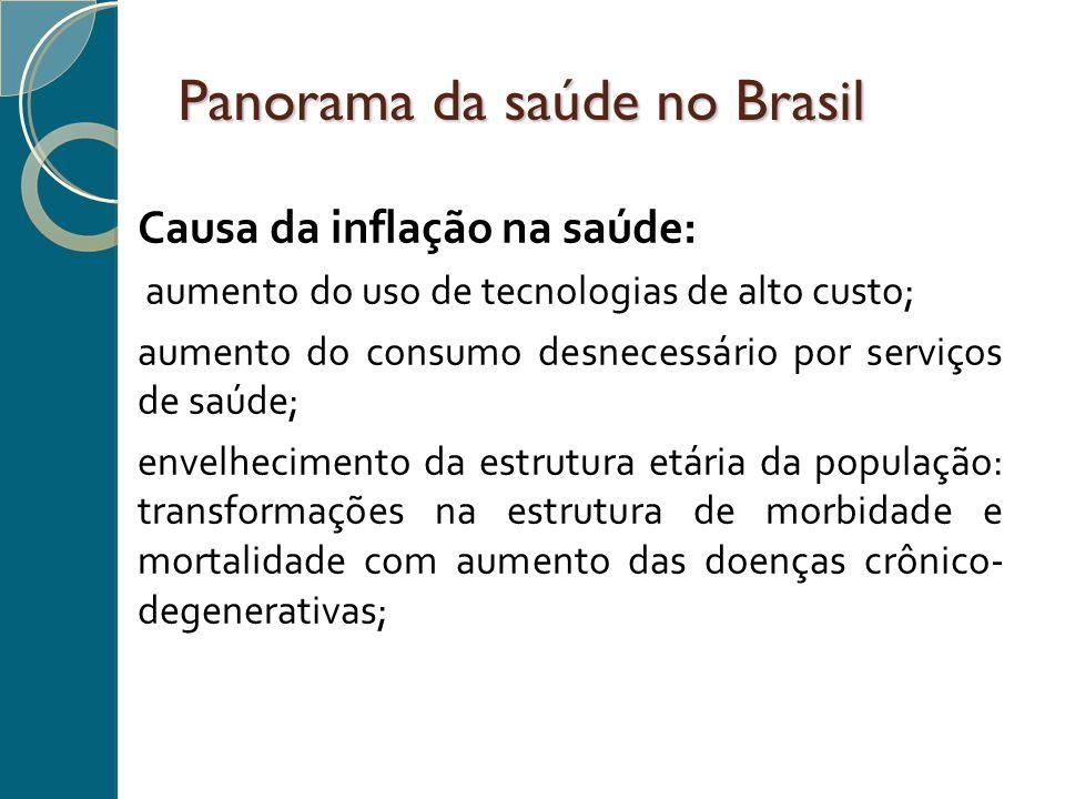 Panorama da saúde no Brasil
