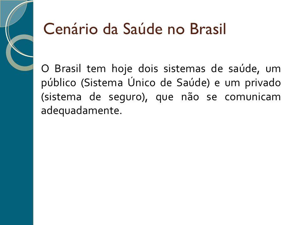 Cenário da Saúde no Brasil