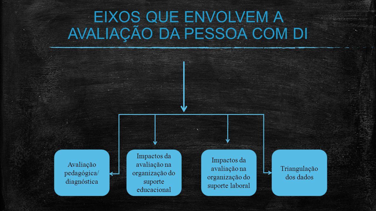 EIXOS QUE ENVOLVEM A AVALIAÇÃO DA PESSOA COM DI