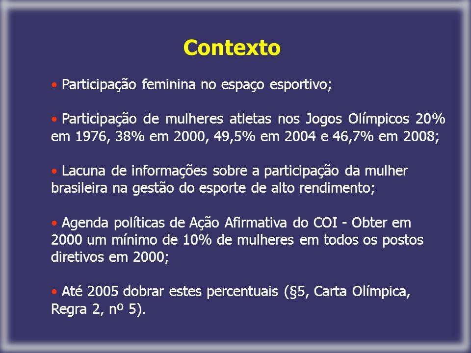 Contexto Participação feminina no espaço esportivo;