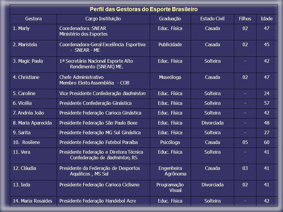 Perfil das Gestoras do Esporte Brasileiro