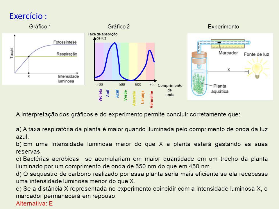 Exercício : Gráfico 1. Gráfico 2. Experimento. Violeta. Anil. Azul. Verde. Amarelo. Laranja.