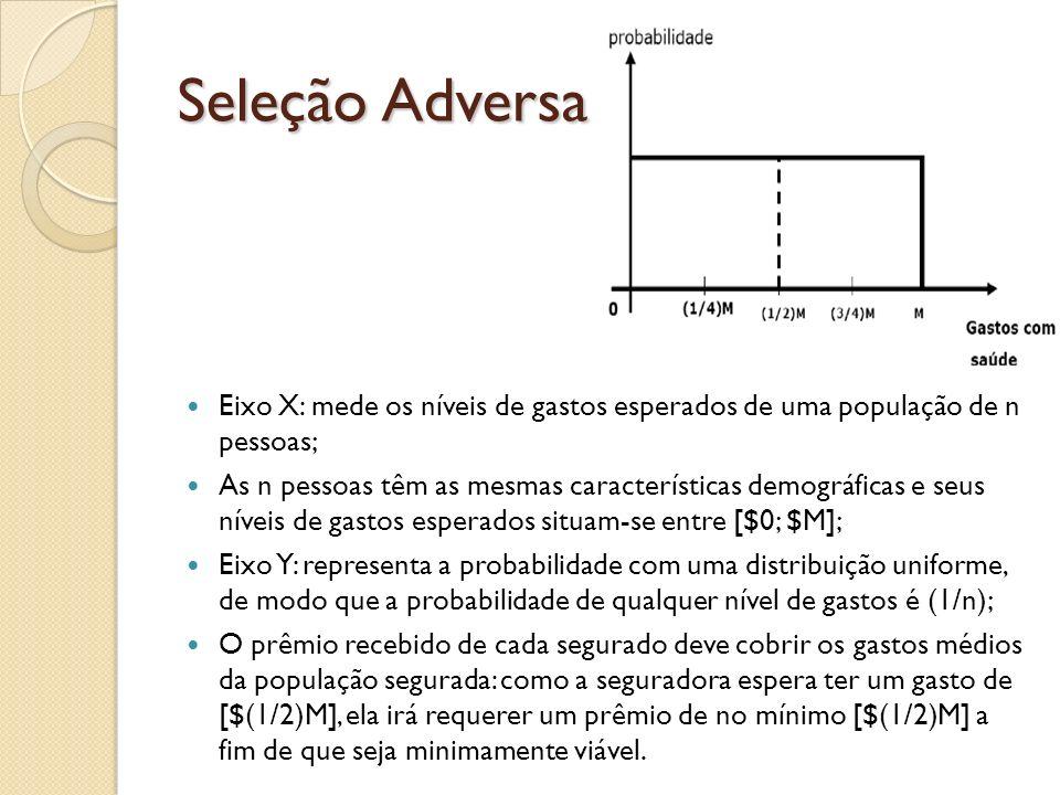 Seleção Adversa Eixo X: mede os níveis de gastos esperados de uma população de n pessoas;