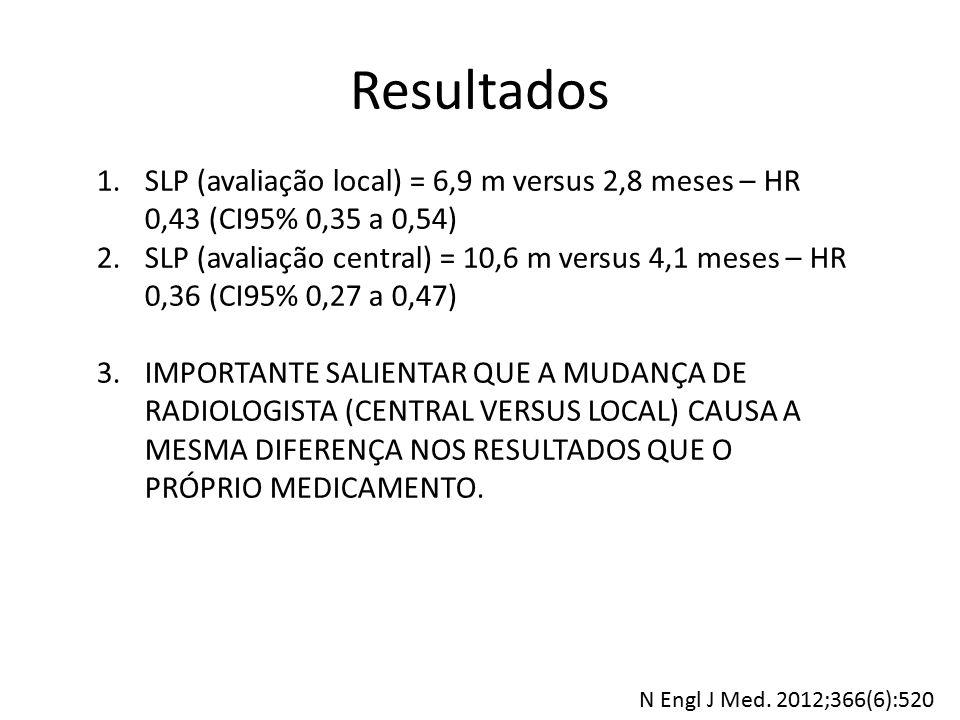 Resultados SLP (avaliação local) = 6,9 m versus 2,8 meses – HR 0,43 (CI95% 0,35 a 0,54)