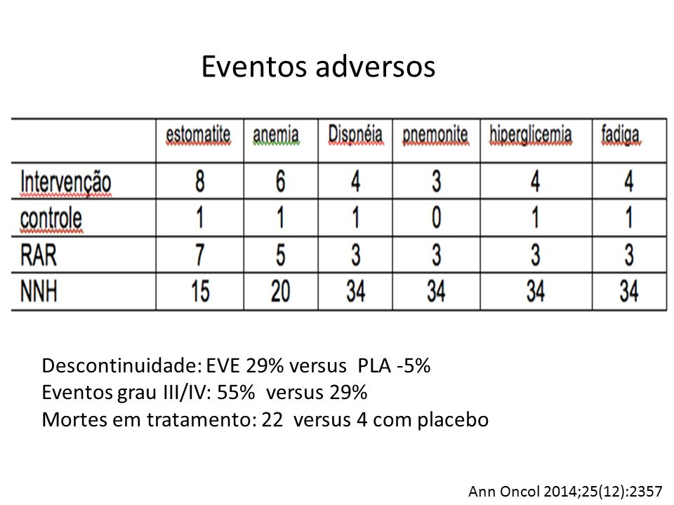 Eventos adversos Descontinuidade: EVE 29% versus PLA -5%