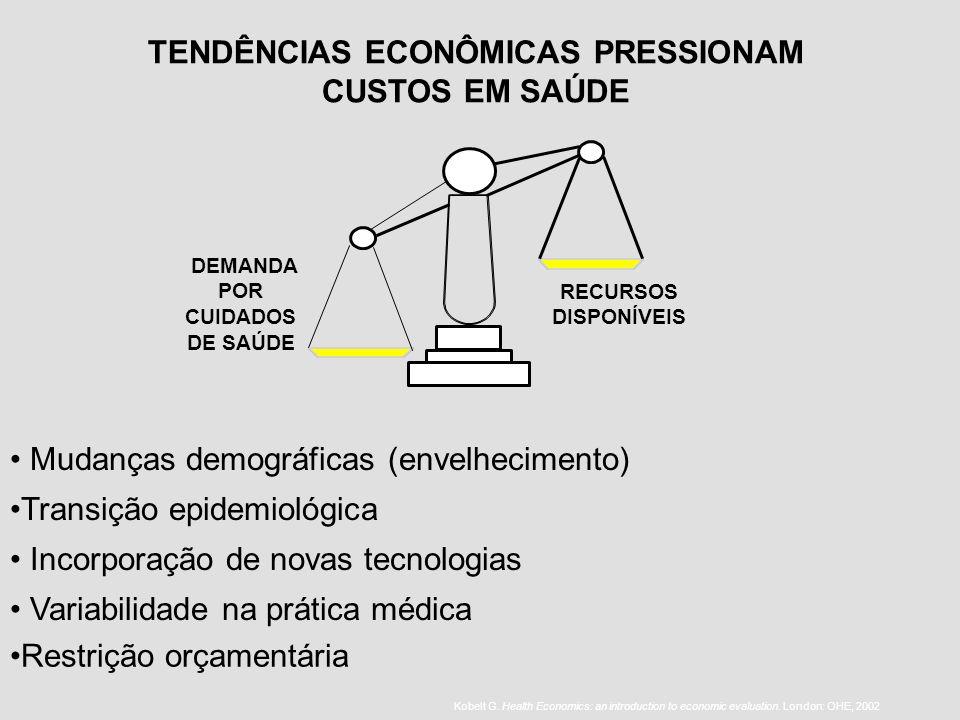 TENDÊNCIAS ECONÔMICAS PRESSIONAM CUSTOS EM SAÚDE