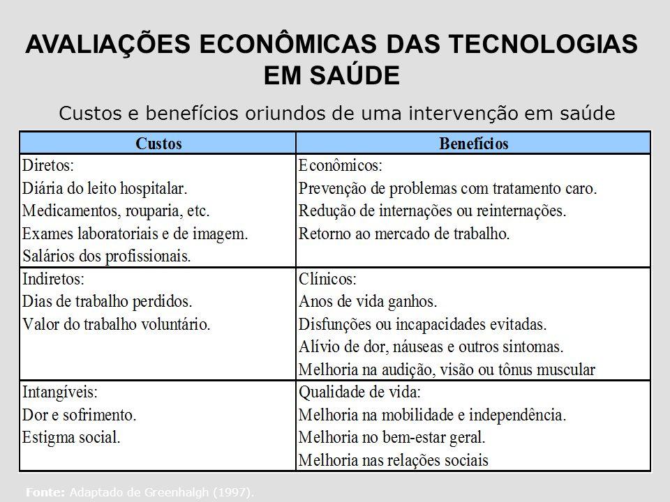 AVALIAÇÕES ECONÔMICAS DAS TECNOLOGIAS EM SAÚDE