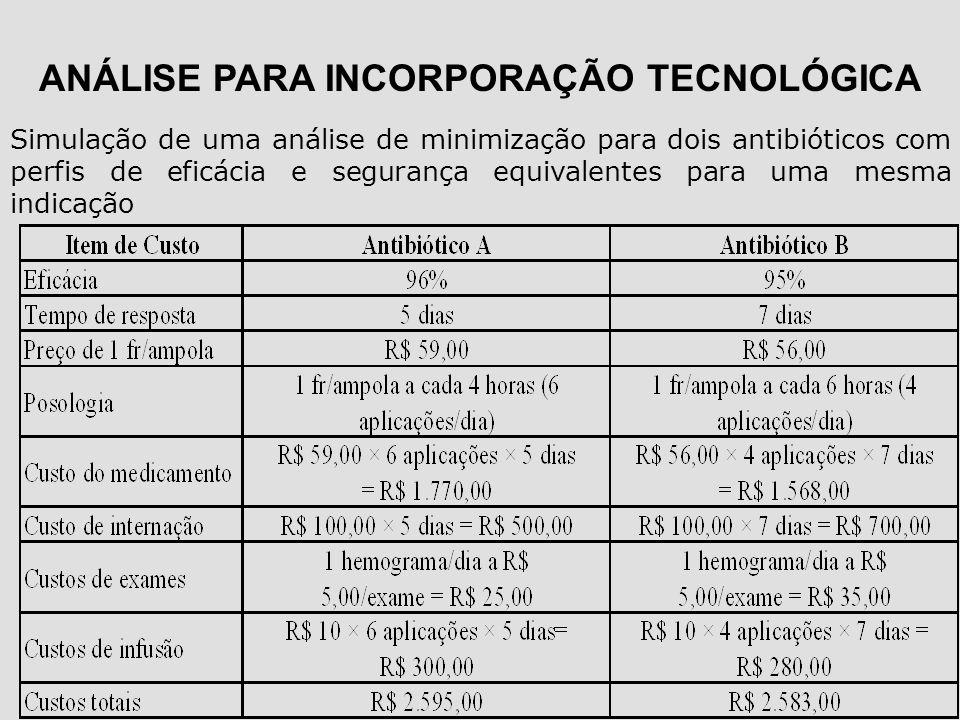 ANÁLISE PARA INCORPORAÇÃO TECNOLÓGICA