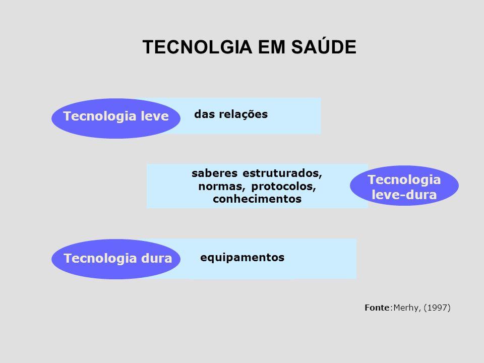 TECNOLGIA EM SAÚDE Tecnologia leve Tecnologia leve-dura