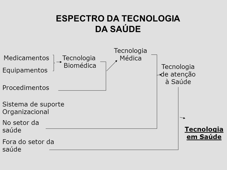 ESPECTRO DA TECNOLOGIA DA SAÚDE