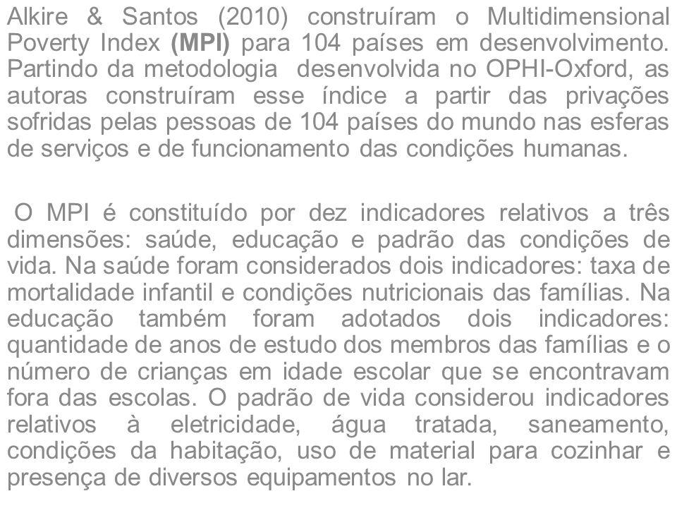 Alkire & Santos (2010) construíram o Multidimensional Poverty Index (MPI) para 104 países em desenvolvimento. Partindo da metodologia desenvolvida no OPHI-Oxford, as autoras construíram esse índice a partir das privações sofridas pelas pessoas de 104 países do mundo nas esferas de serviços e de funcionamento das condições humanas.