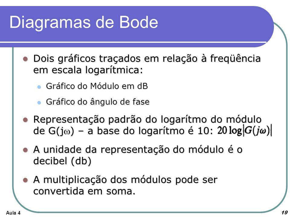 Diagramas de Bode Dois gráficos traçados em relação à freqüência em escala logarítmica: Gráfico do Módulo em dB.