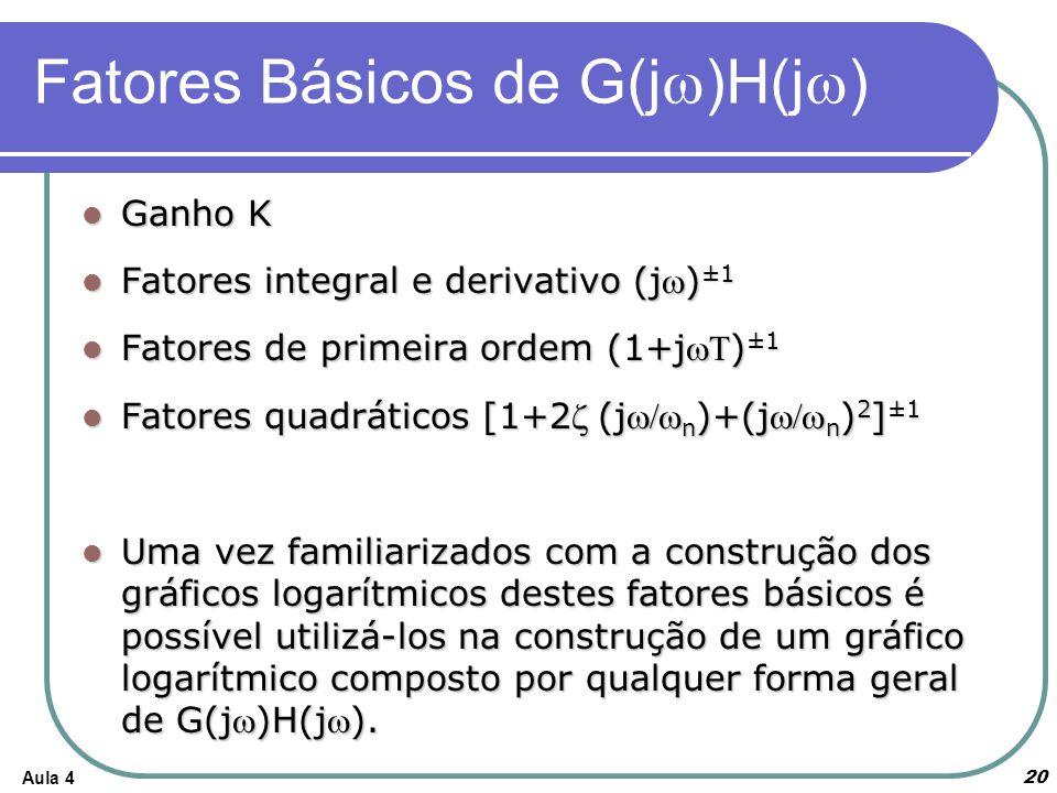 Fatores Básicos de G(jw)H(jw)