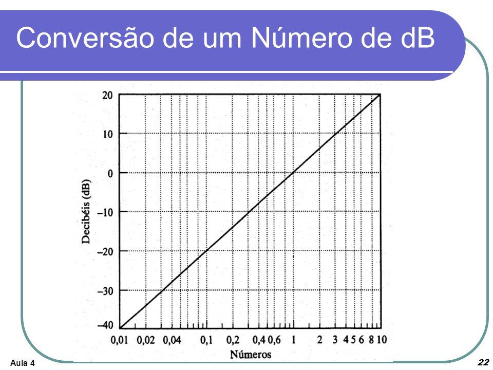 Conversão de um Número de dB