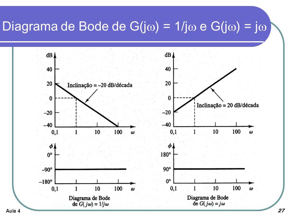 Diagrama de Bode de G(jw) = 1/jw e G(jw) = jw