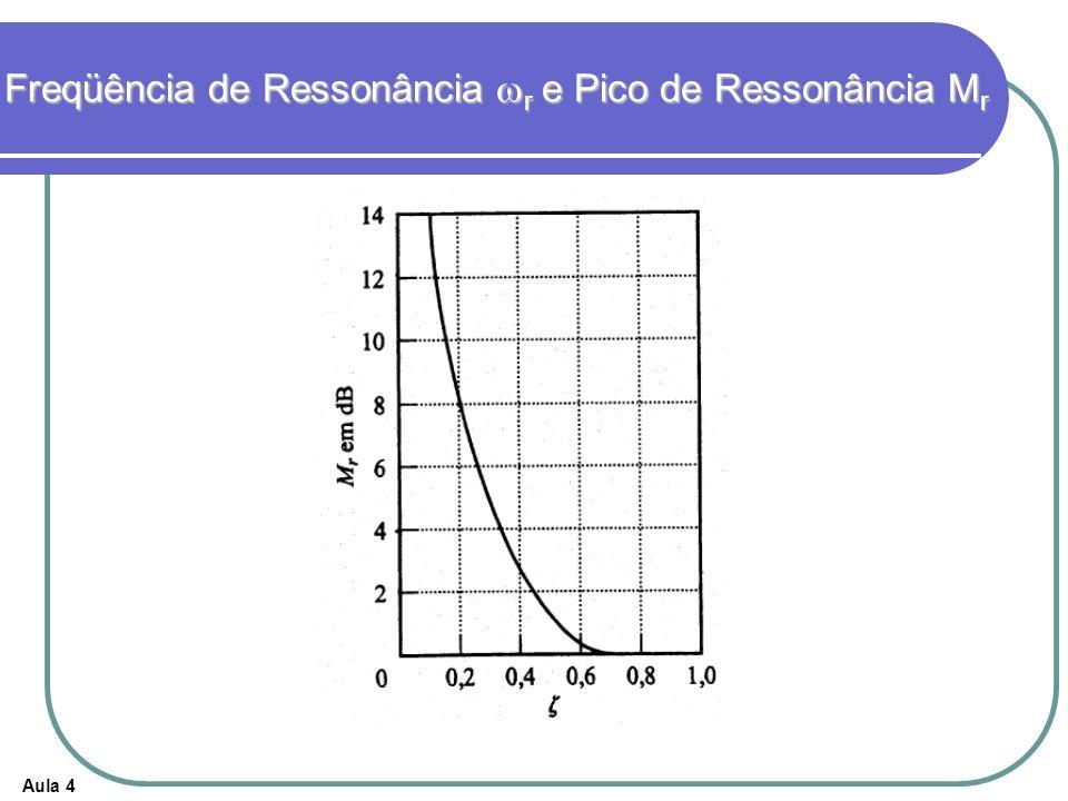 Freqüência de Ressonância wr e Pico de Ressonância Mr
