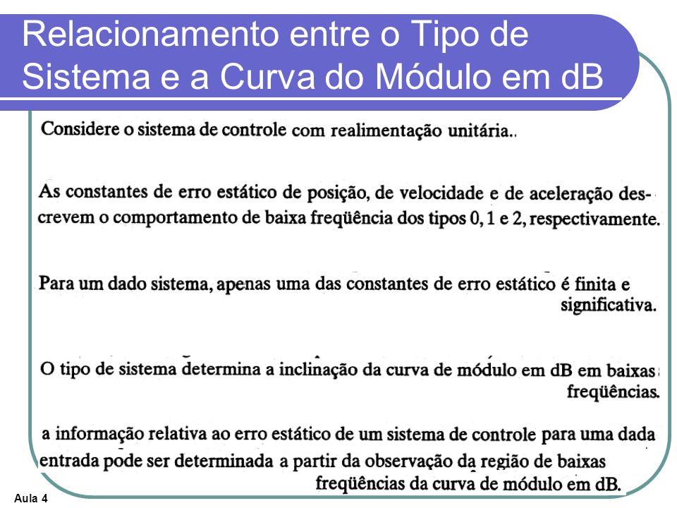 Relacionamento entre o Tipo de Sistema e a Curva do Módulo em dB