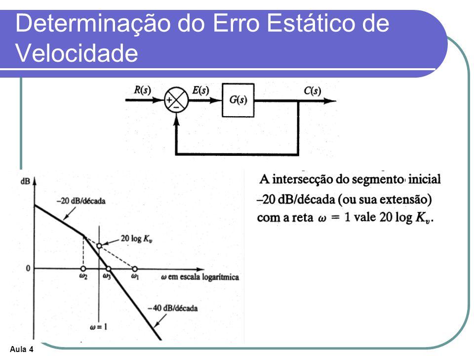 Determinação do Erro Estático de Velocidade