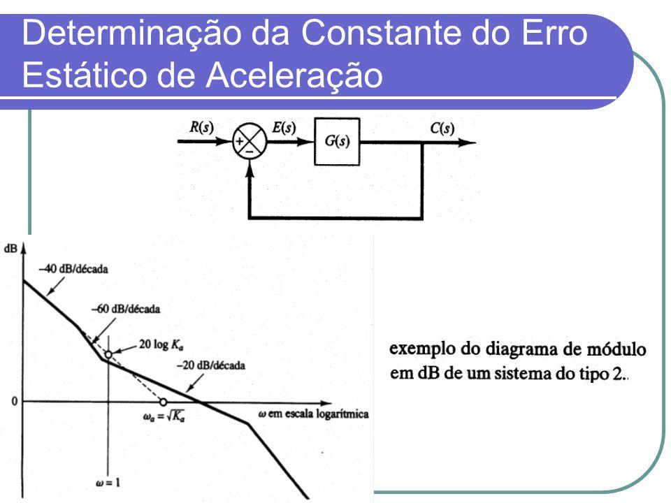 Determinação da Constante do Erro Estático de Aceleração