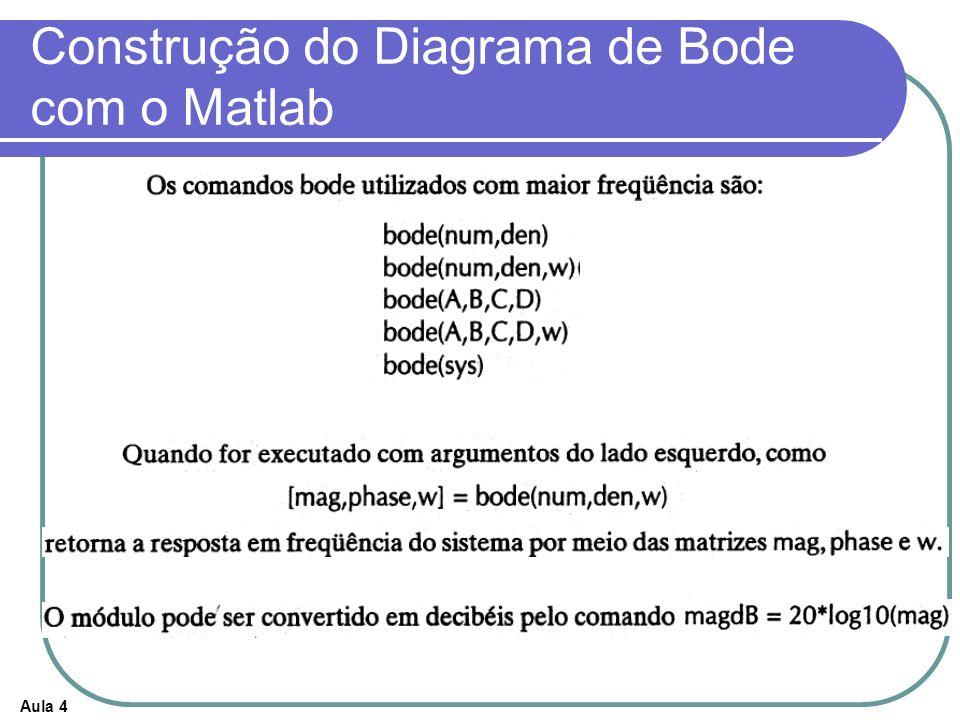 Construção do Diagrama de Bode com o Matlab