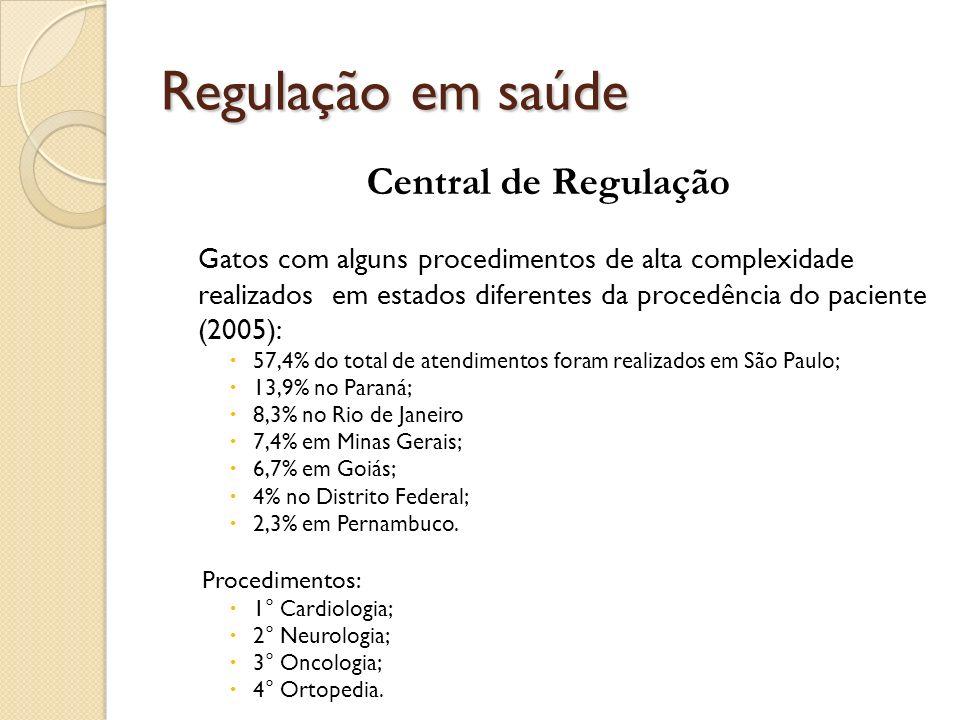 Regulação em saúde Central de Regulação