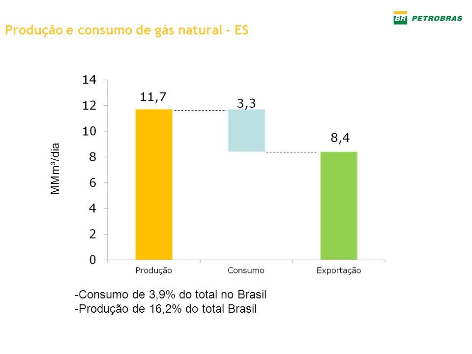 Produção e consumo de gás natural - ES