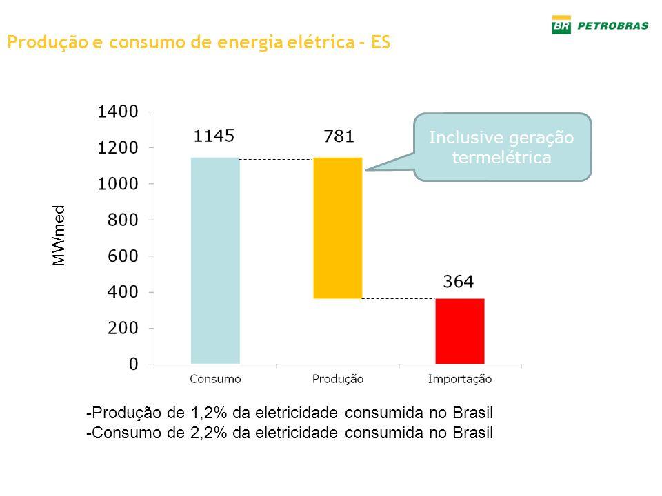 Produção e consumo de energia elétrica - ES