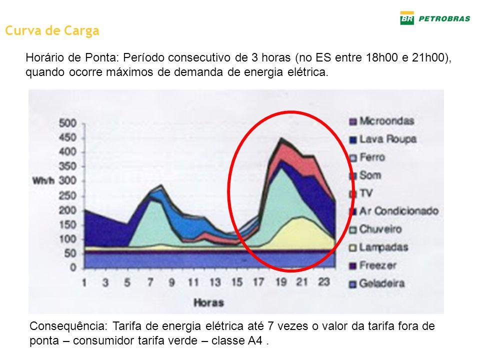 Curva de Carga Horário de Ponta: Período consecutivo de 3 horas (no ES entre 18h00 e 21h00), quando ocorre máximos de demanda de energia elétrica.