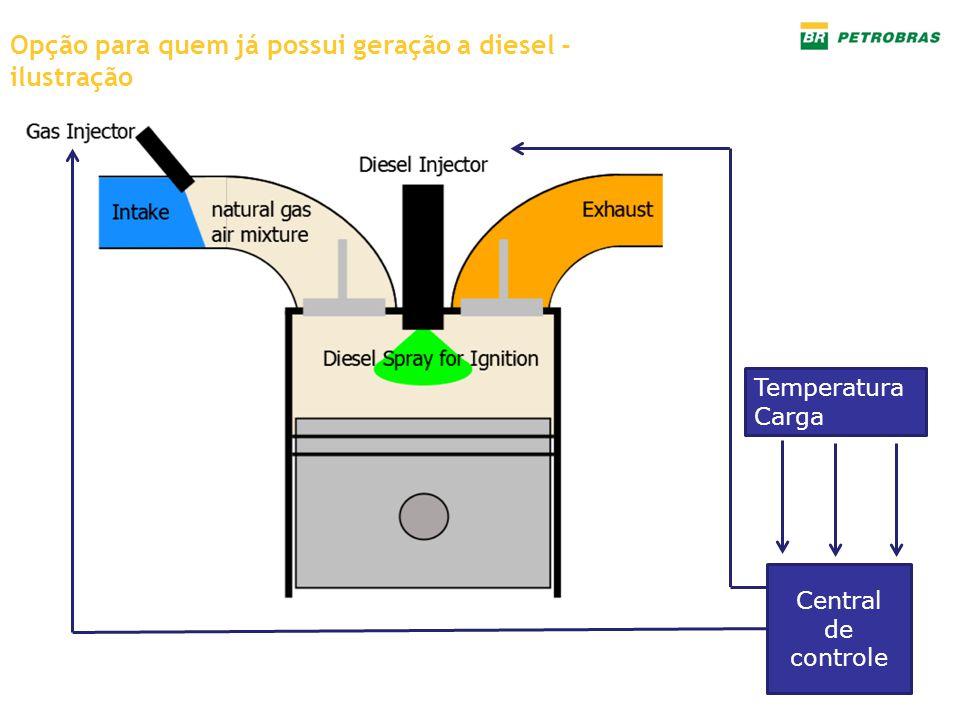 Opção para quem já possui geração a diesel - ilustração