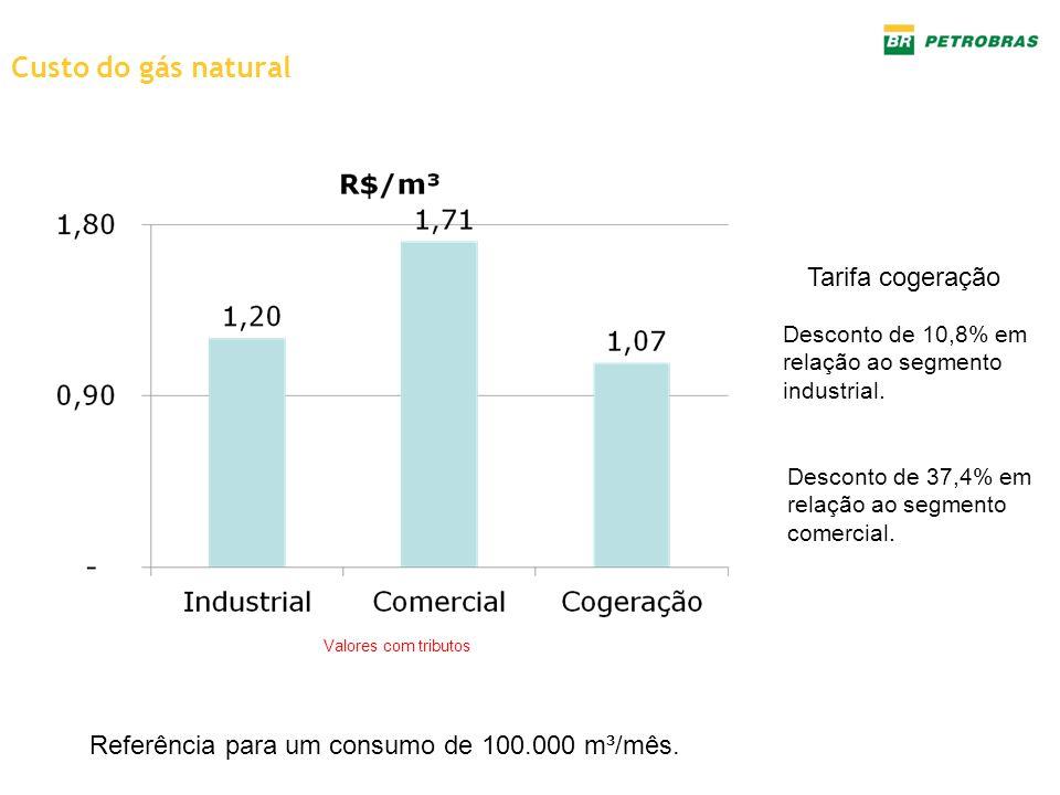 Custo do gás natural Tarifa cogeração