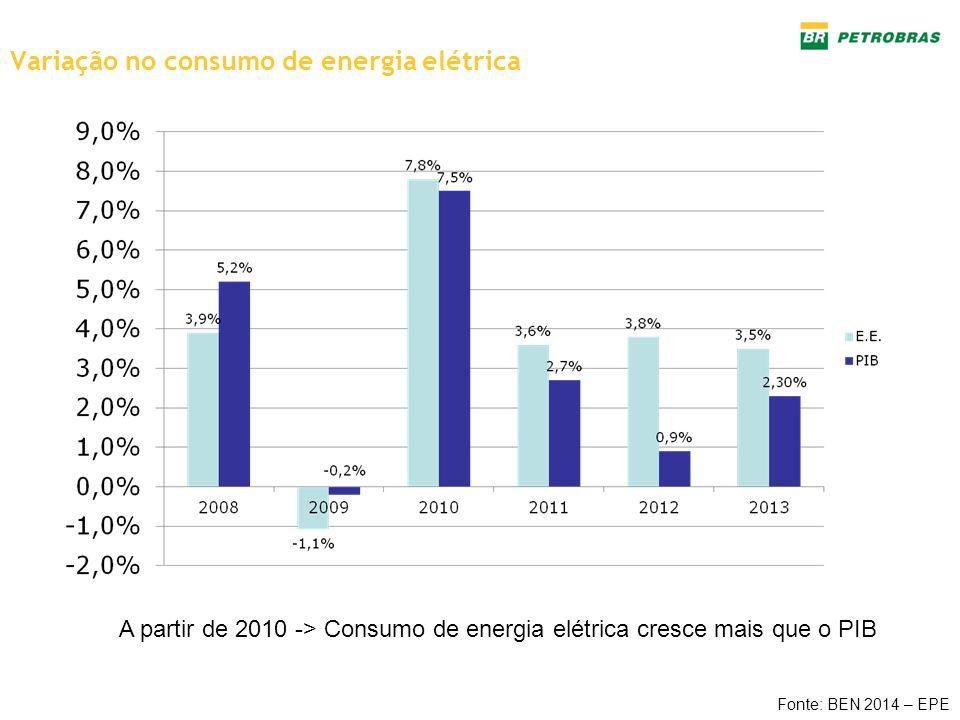Variação no consumo de energia elétrica