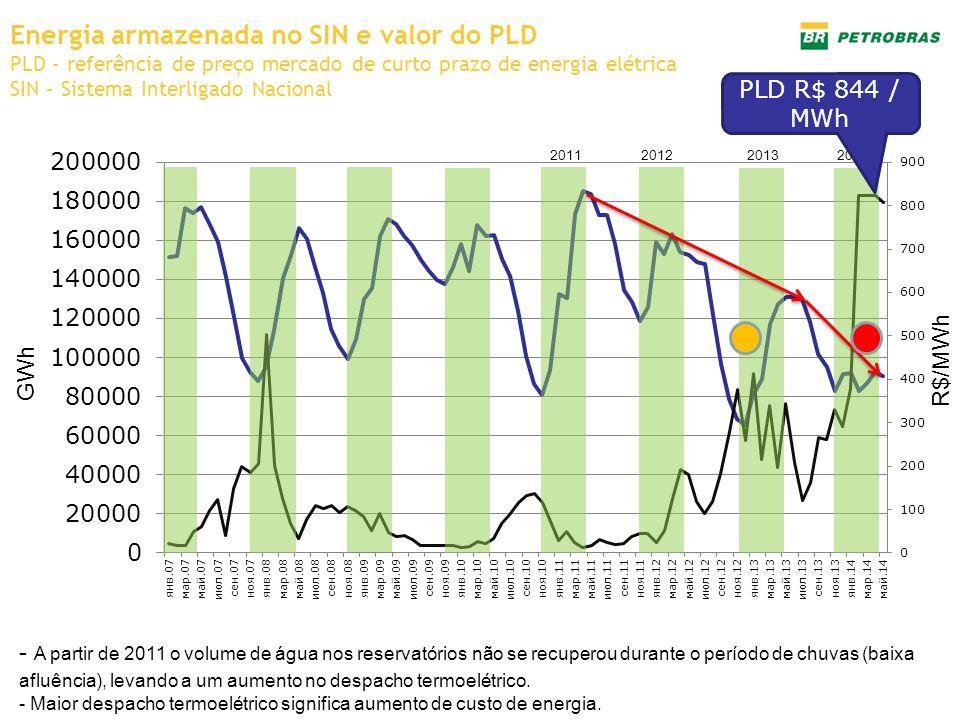 Energia armazenada no SIN e valor do PLD PLD - referência de preço mercado de curto prazo de energia elétrica SIN – Sistema Interligado Nacional