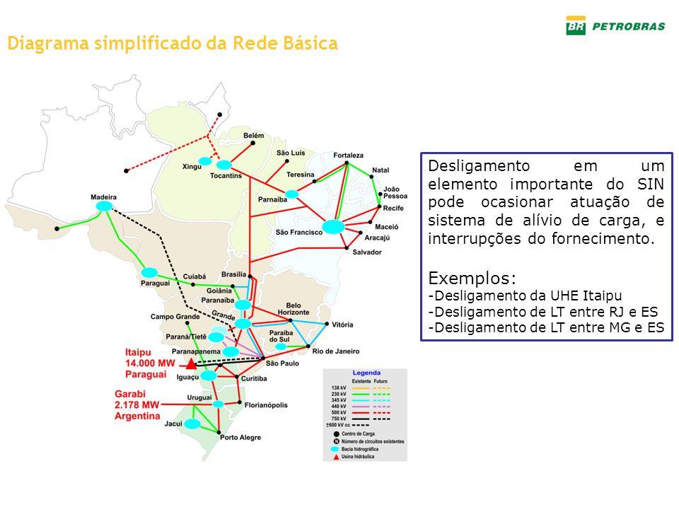 Diagrama simplificado da Rede Básica