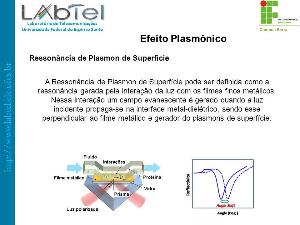 Ressonância de Plasmon de Superfície