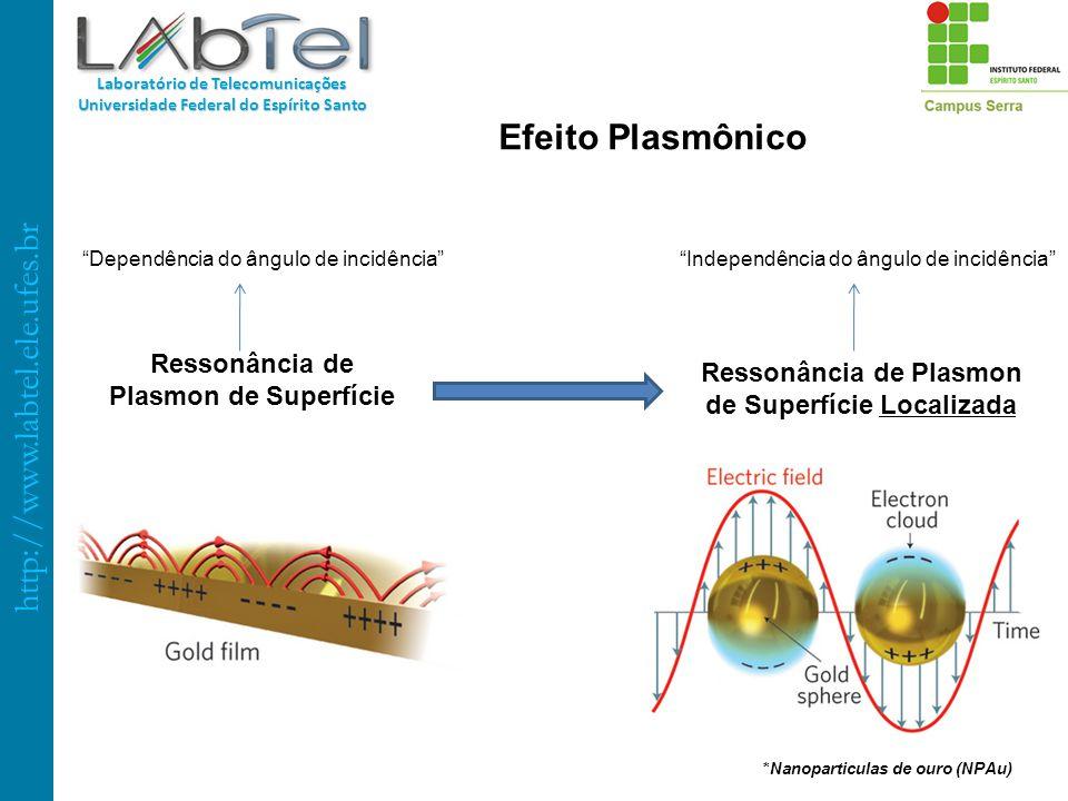 Efeito Plasmônico Ressonância de Plasmon de Superfície