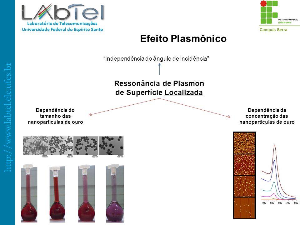 Efeito Plasmônico Ressonância de Plasmon de Superfície Localizada