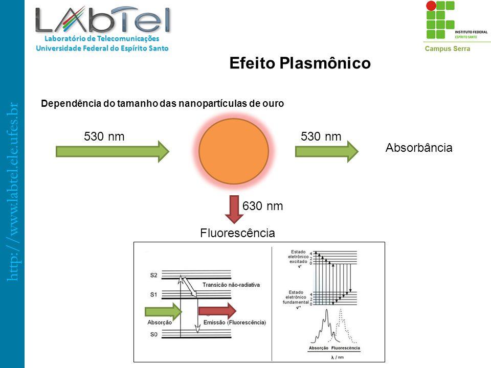 Dependência do tamanho das nanopartículas de ouro