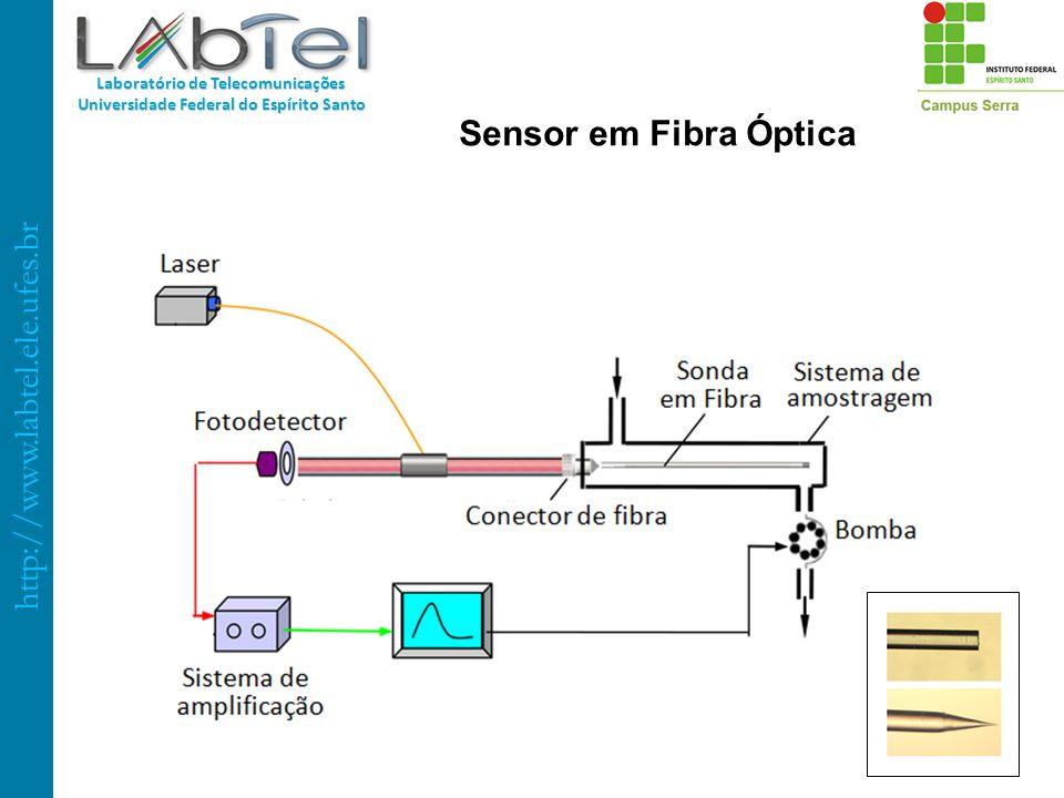 Sensor em Fibra Óptica 39