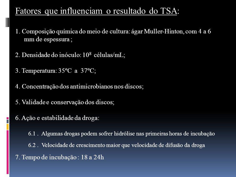Fatores que influenciam o resultado do TSA: