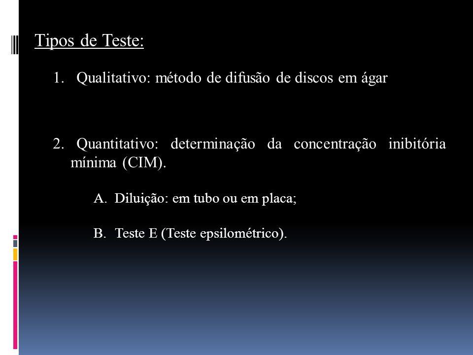 Tipos de Teste: 1. Qualitativo: método de difusão de discos em ágar