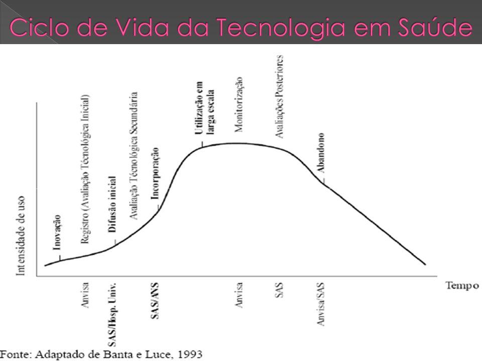 Ciclo de Vida da Tecnologia em Saúde
