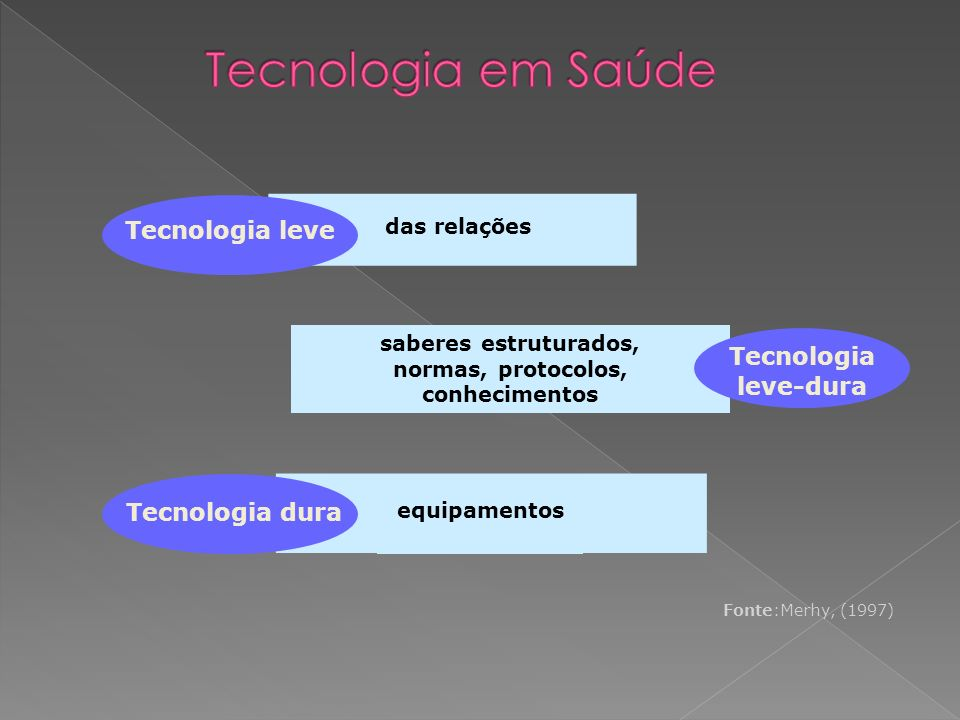 Tecnologia em Saúde Tecnologia leve Tecnologia leve-dura