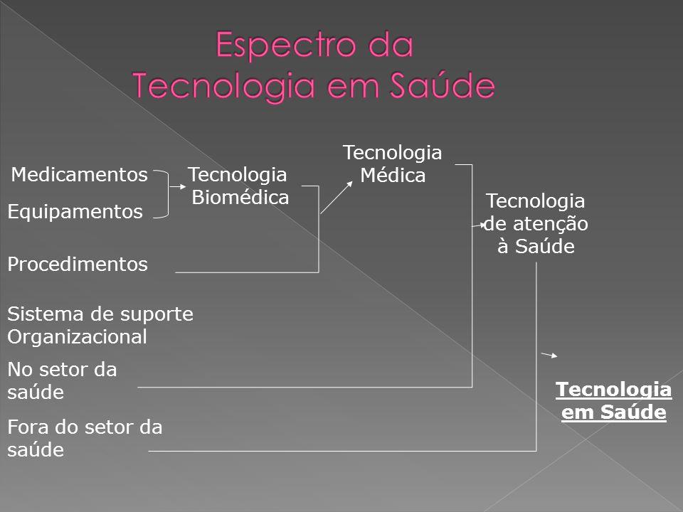 Espectro da Tecnologia em Saúde