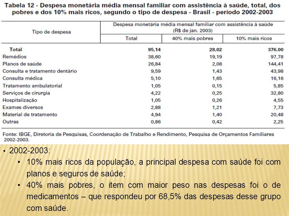 2002-2003:10% mais ricos da população, a principal despesa com saúde foi com planos e seguros de saúde;