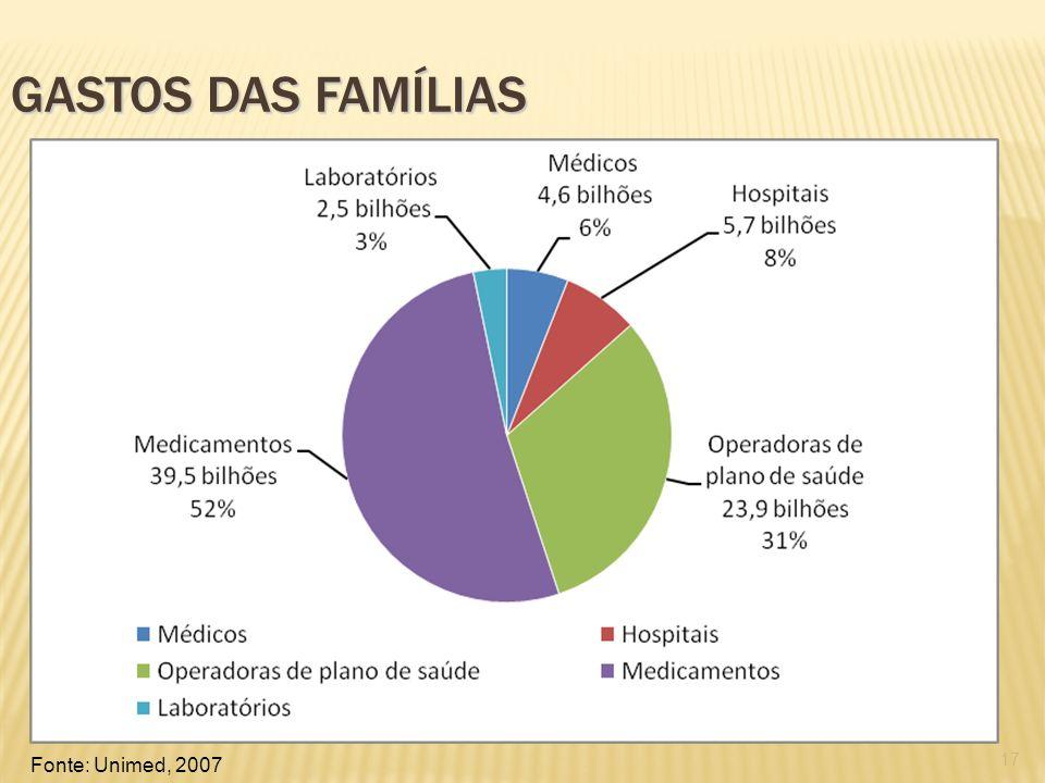 Gastos das famílias Fonte: Unimed, 2007