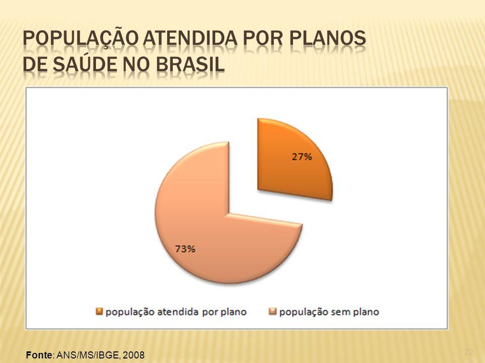População atendida por planos de saúde no Brasil