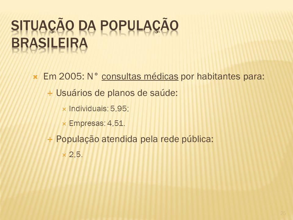 Situação da população brasileira