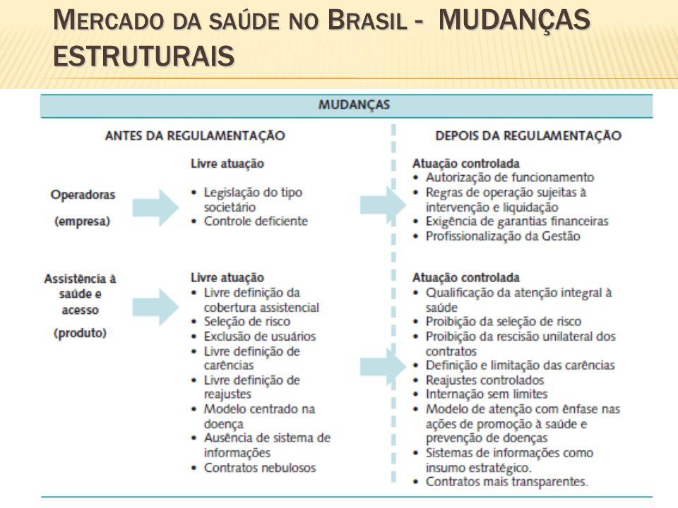 Mercado da saúde no Brasil - MUDANÇAS ESTRUTURAIS