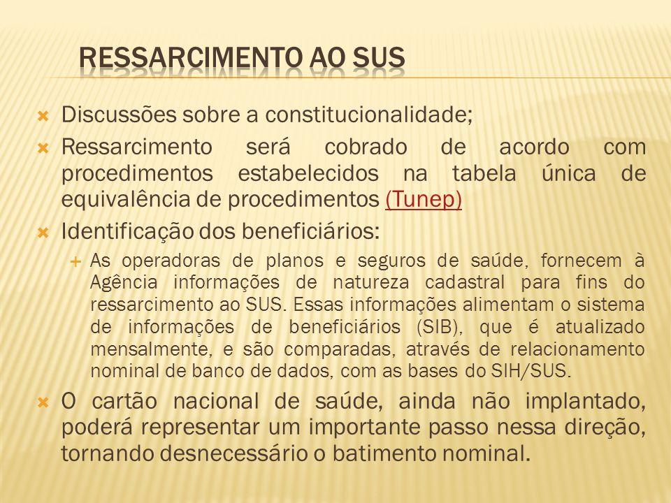 Ressarcimento ao SUS Discussões sobre a constitucionalidade;