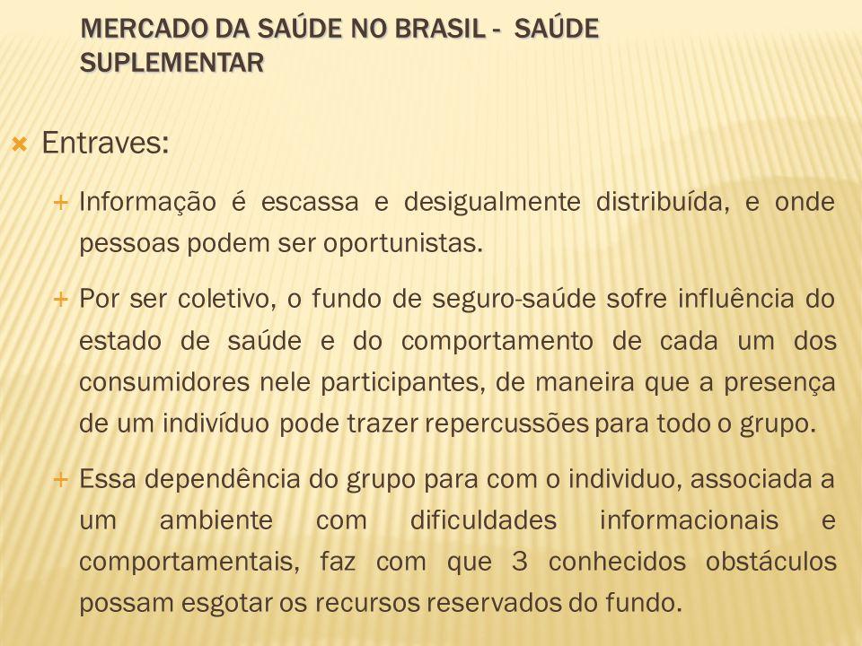 Entraves: MERCADO DA SAÚDE NO BRASIL - SAÚDE SUPLEMENTAR